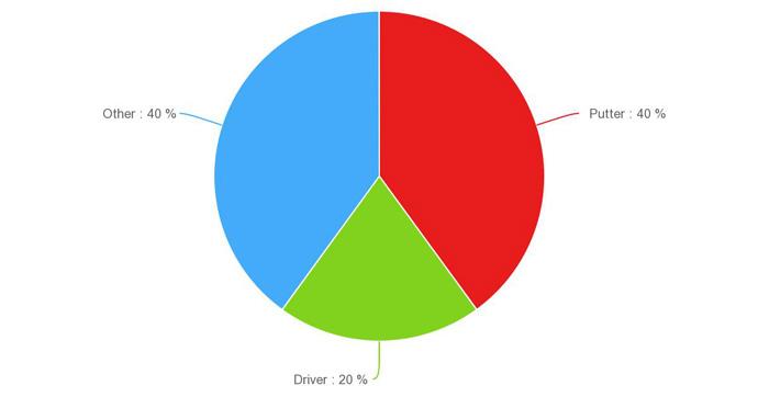 Short Chart