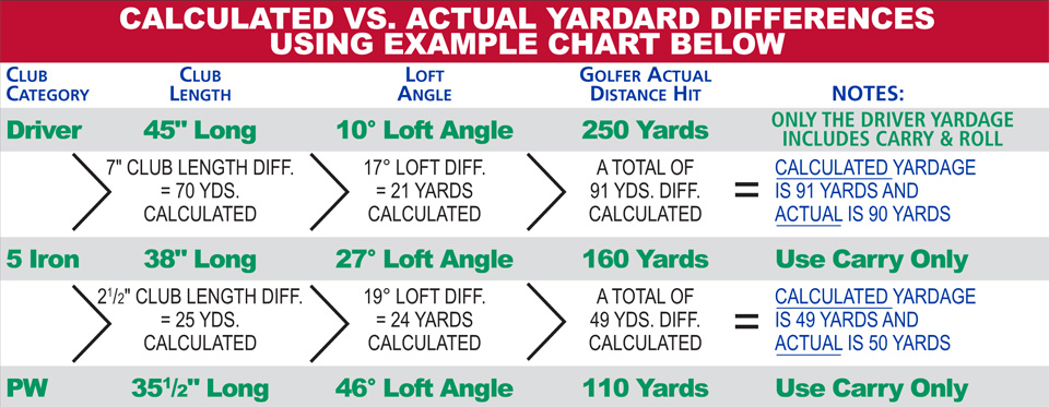 Calculated-vs-Actual-Yardage-Example-Chart