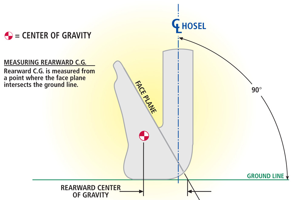 Defining Rearward Center of Gravity