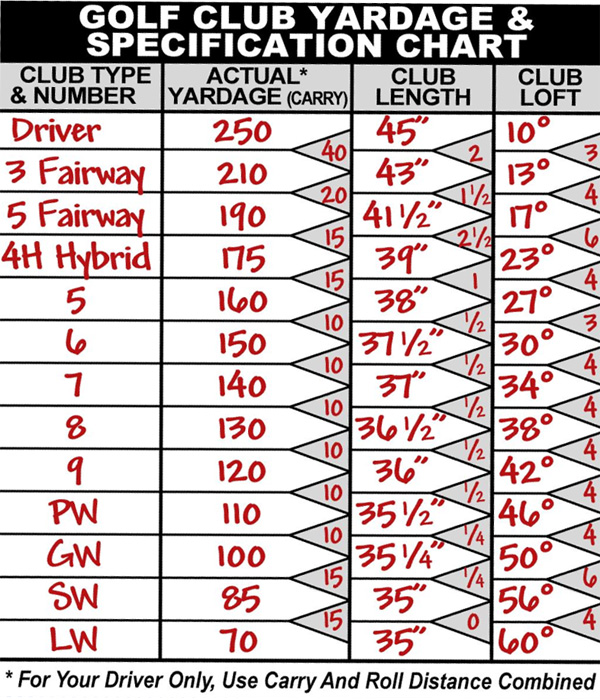 Golf Club Yardage And Specification Chart Example