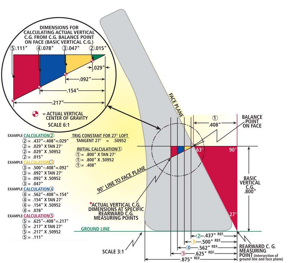 Iron Actual Vertical Center Of Gravity Location Calcuation
