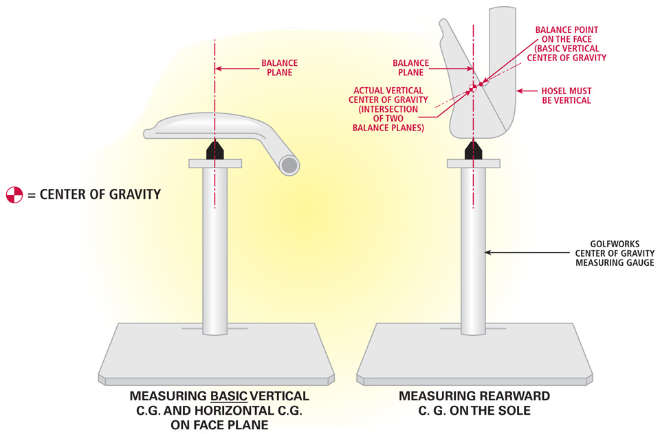Measuring Center of Gravity Irons