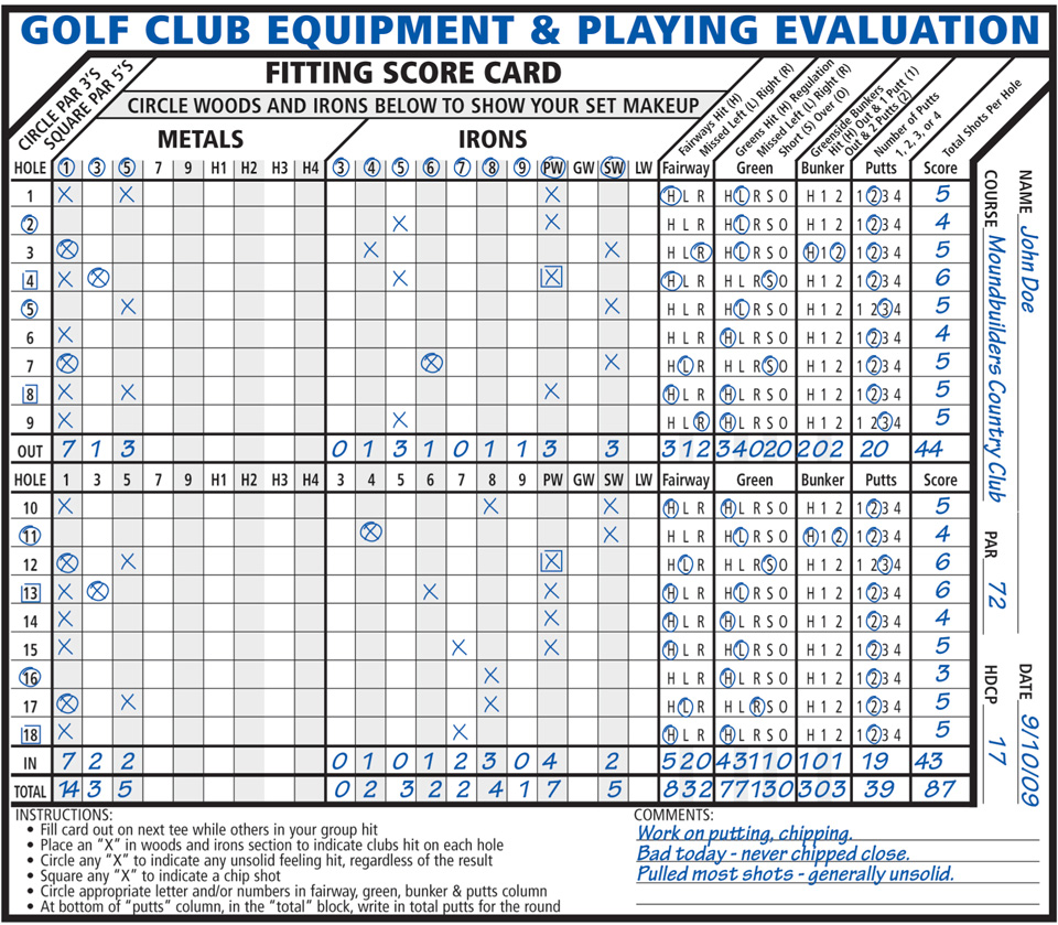 Fitting Score Card Example